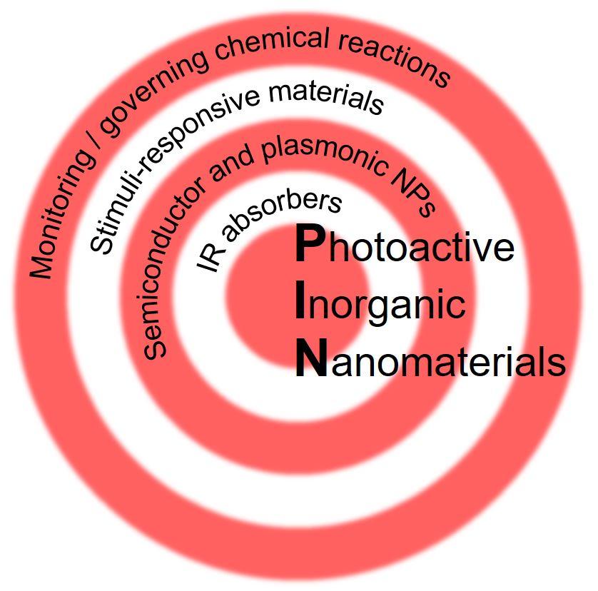 Photoactive Inorganic Nanomaterials_Terraschke